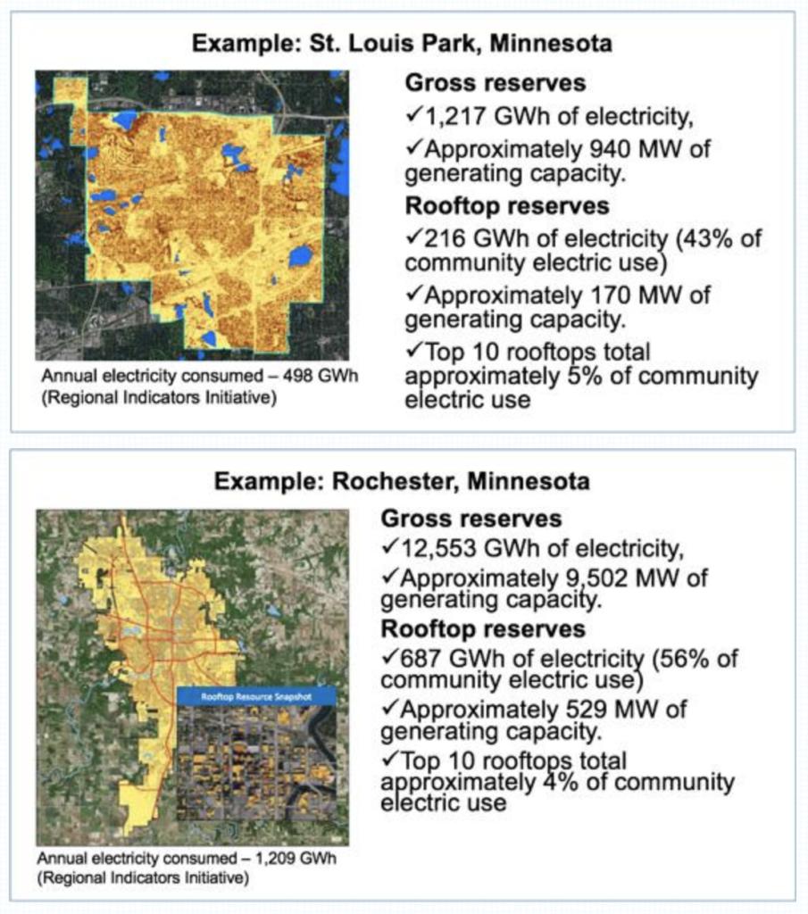 Solar Reserve Assessments Stats