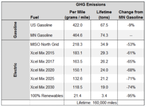 GHG Emissions Results Chart