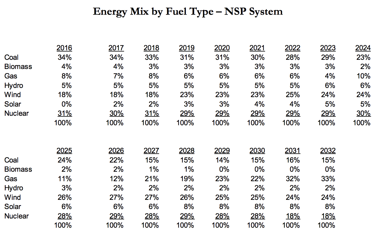 Energy Mix Fuel Type Chart