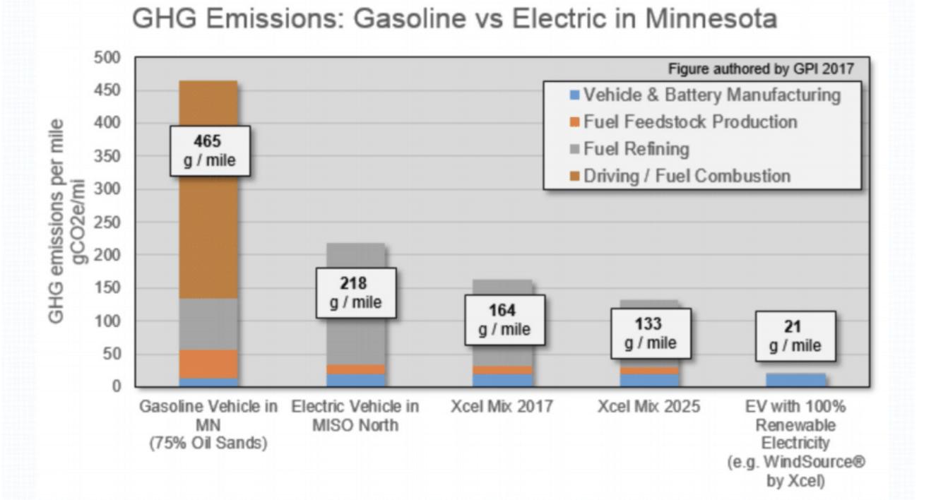 GHG Emissions Graph