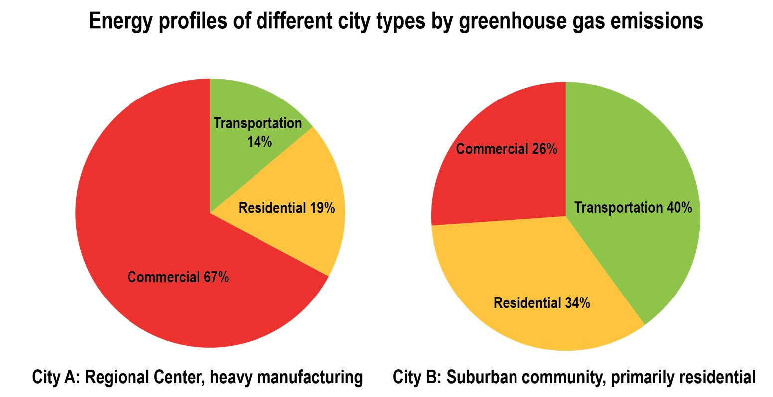 City energy profile comparison.