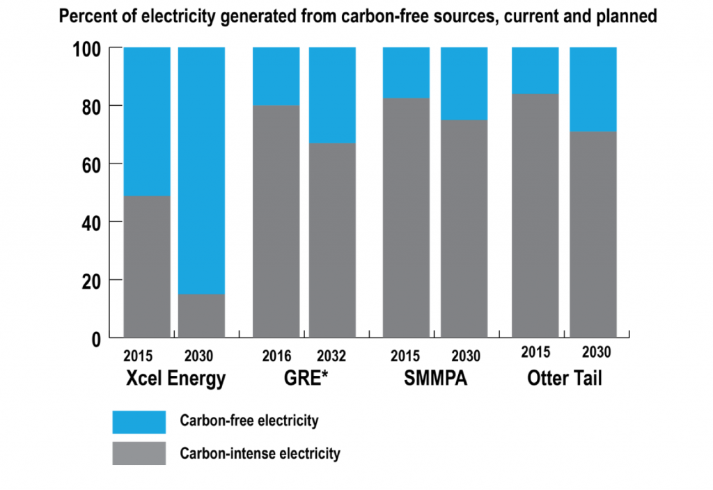 A graph showing the percent of electricity generated from carbon-free sources, current and planned