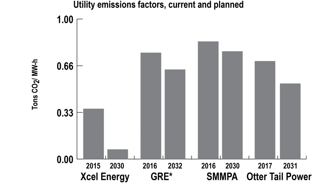A graph showing utility emission factors, current and planned