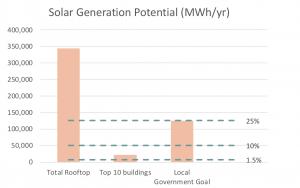 Local government solar goal calculator.