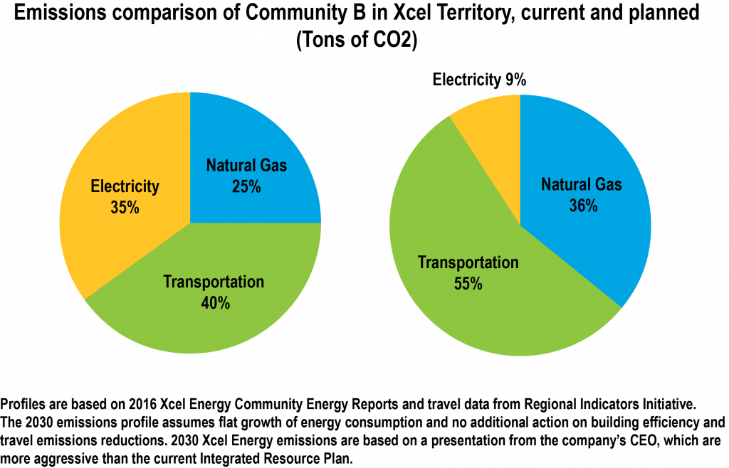 A graph showing emissions comparison of community b in Xcel territory, current and planned