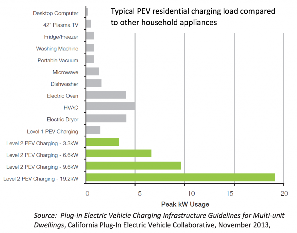 Typical electric vehicle residential charging load compared to other household appliances