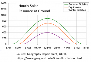 Hourly solar resource at ground