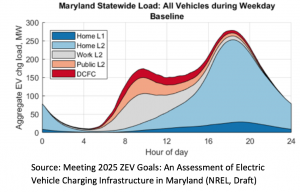 Maryland statewide load: all vehicles during weekday baseline