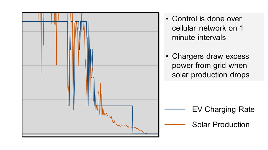 Rapid charging adjustments to follow solar production