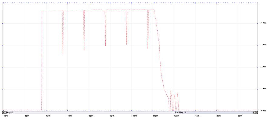 Load Profile of a Nissan Leaf on a 4kW residential charger