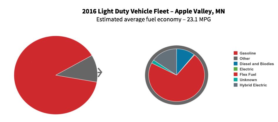 Pie charts showing the makeup of light duty 2016 fleet vehicles in Apple Valley Minnesota