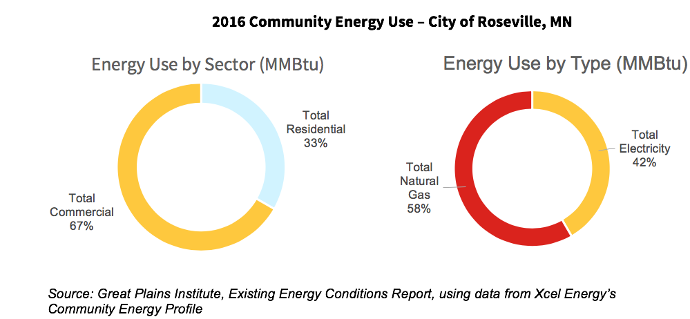 A graph showing the community energy use for the city of Roseville, Minnesota