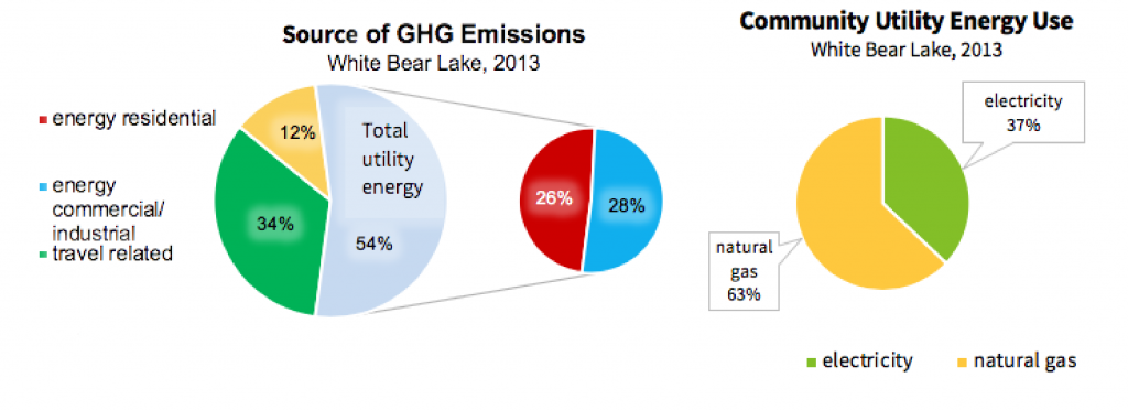 A series of pie charts showing the sources of greenhouse gas emissions by sector, versus community energy use