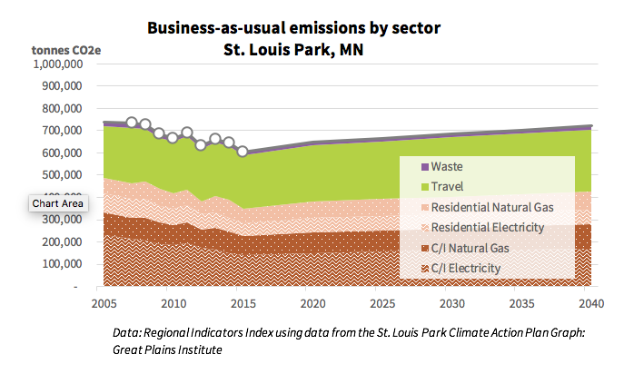 A graph showing business-as-usual by sector in St. Louis Park, Minnesota