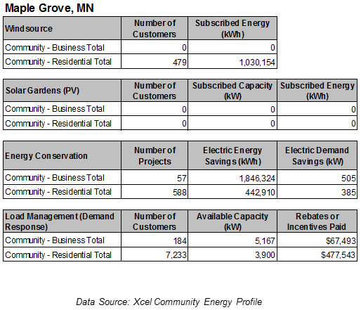 A table showing the number of subscribers to various clean energy programs