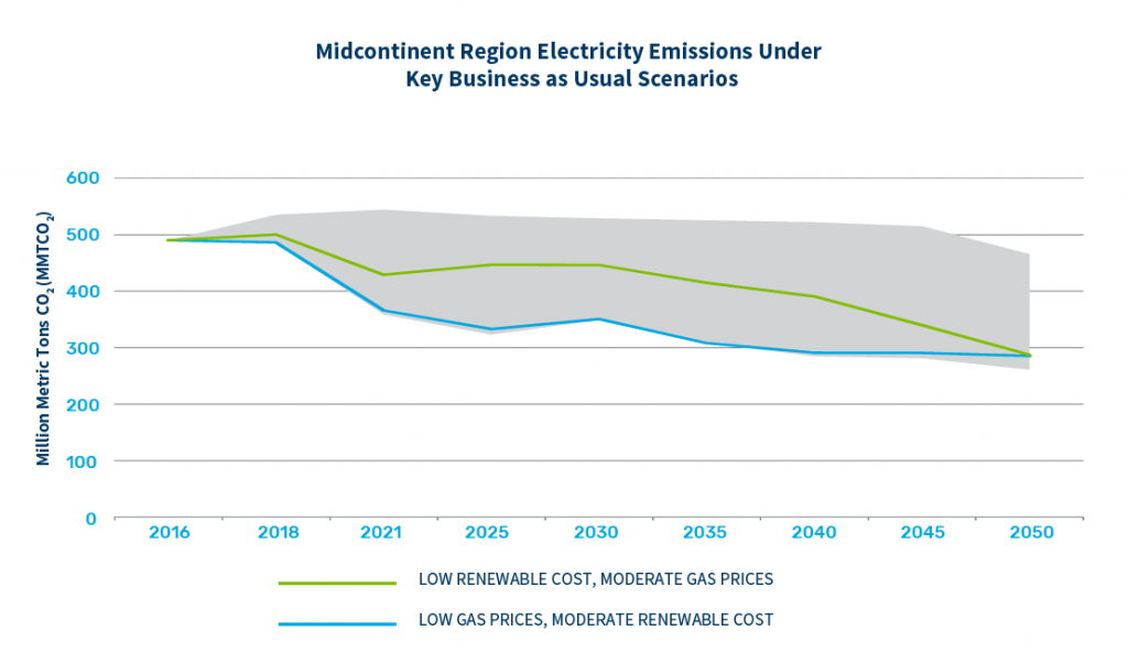 Midcontinent Region Electricity Emissions Under Key Business as Usual Scenarios