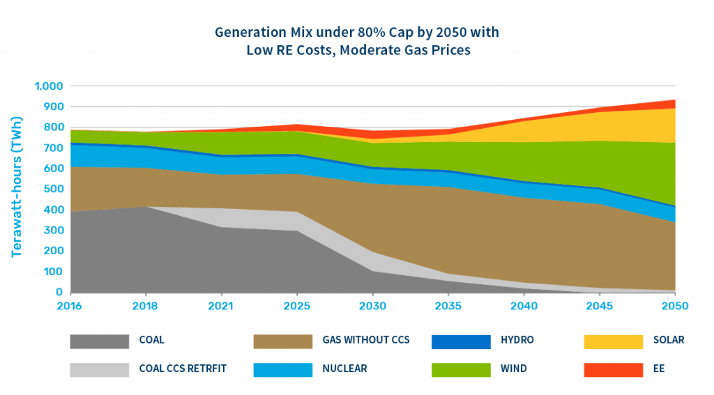 Generation Mix under 80% cap by 2050 with low renewable energy costs, moderate gas prices