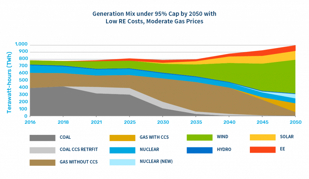 Generation Mix under 95% cap by 2050 with low renewable energy costs, moderate gas prices