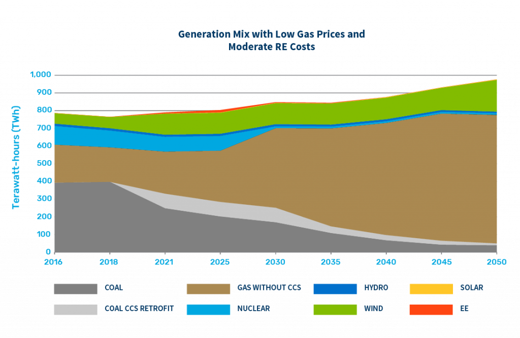 Generation mix with Low Gas Prices and Moderate Renewable Energy Costs