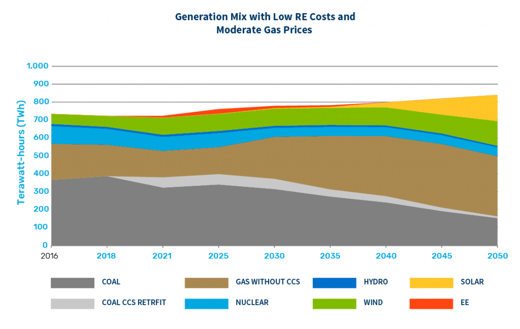 Generation Mix with Low Renewable Energy Costs and Moderate Gas Prices