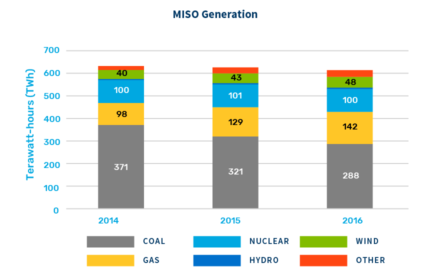 Miso generation by energy source