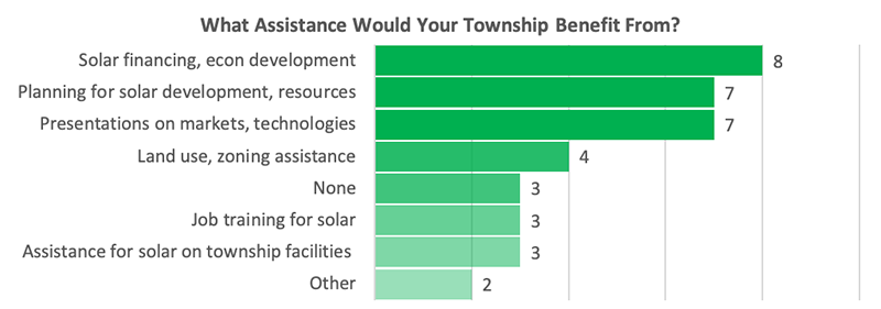 What assistance would your township benefit from?