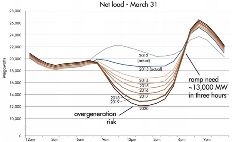 Net load March 31, 2018
