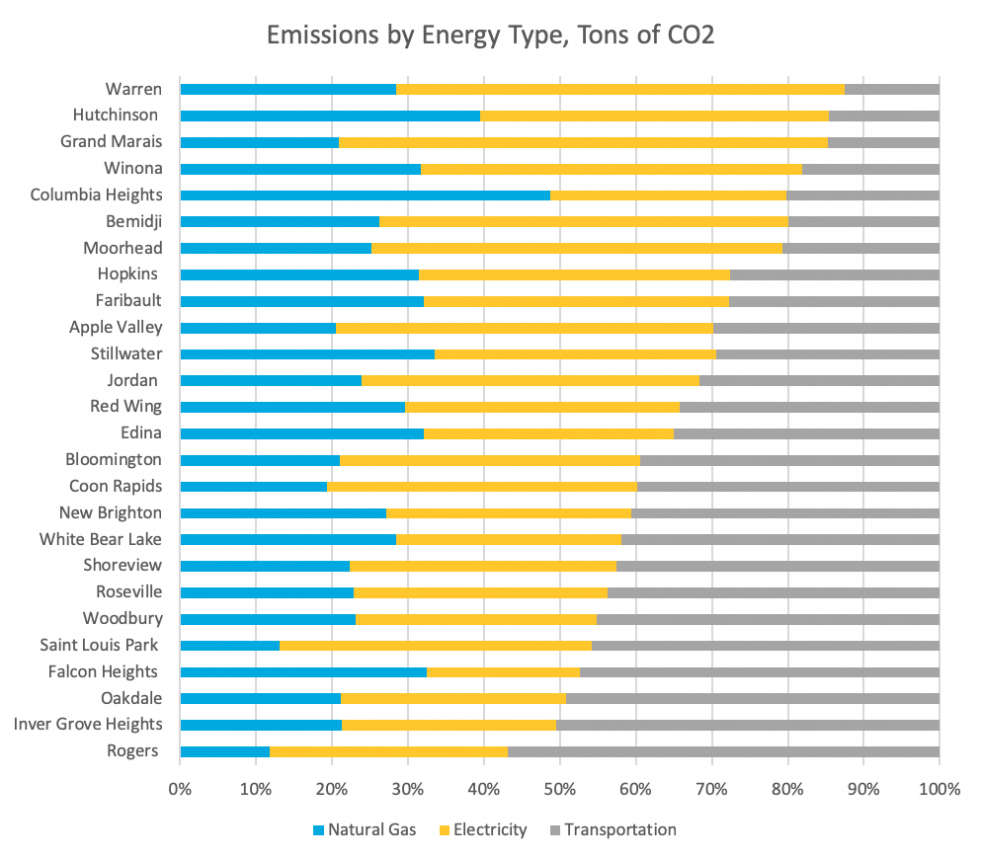 Community emissions by energy type