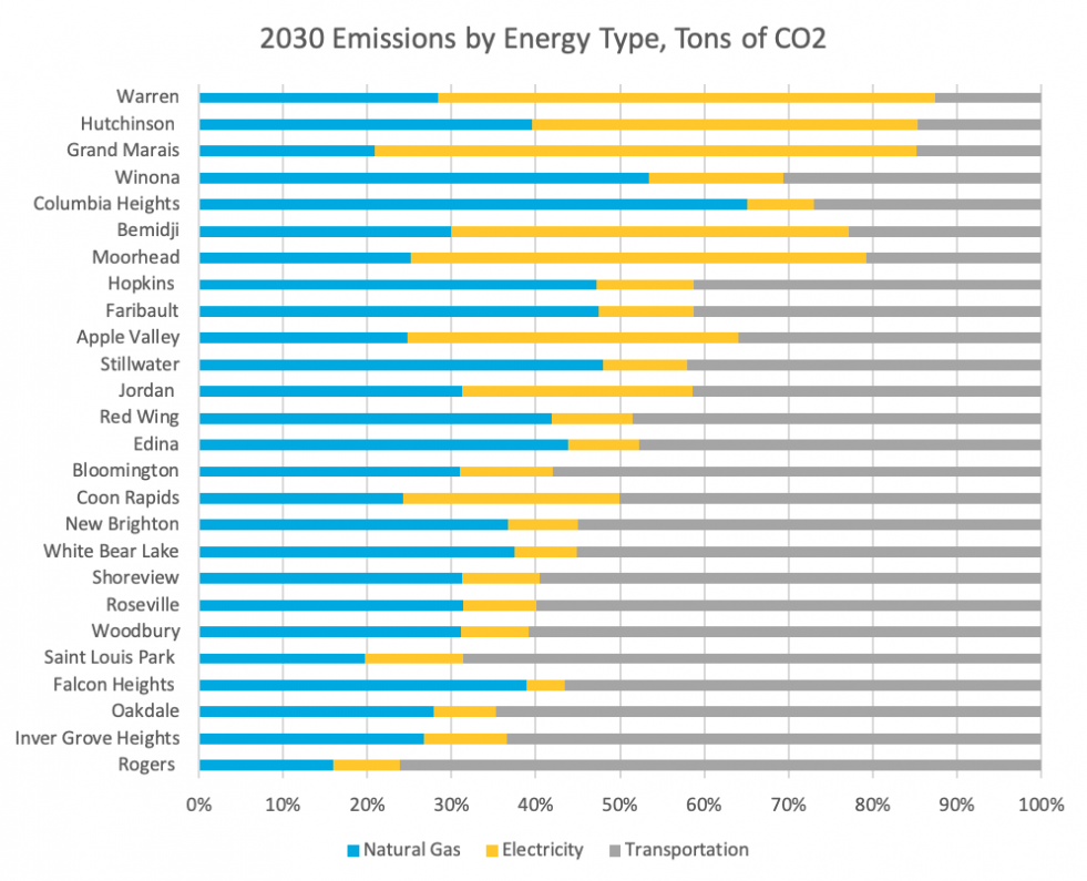 Projected 2030 emissions breakdown for each community by energy type