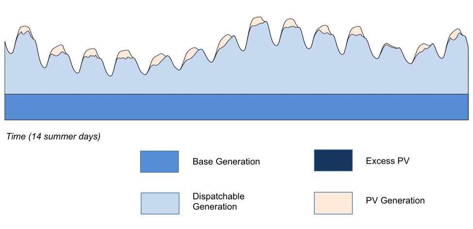 Integrating solar photovoltaic (PV) generation at 1.5 percent of annual electric sales