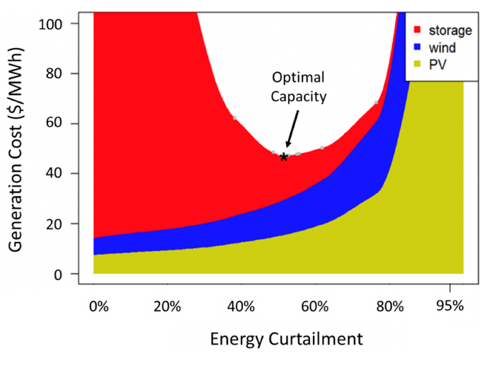 Influence of additional capacity coupled with energy curtailment on generation cost and resource deployment