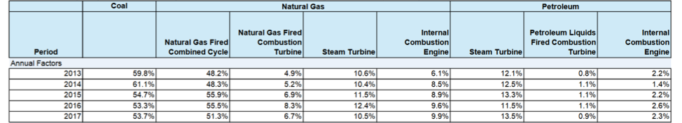 Capacity Factors for Utility Scale Generators Primarily Using Fossil Fuels, January 2013 – October 2018.