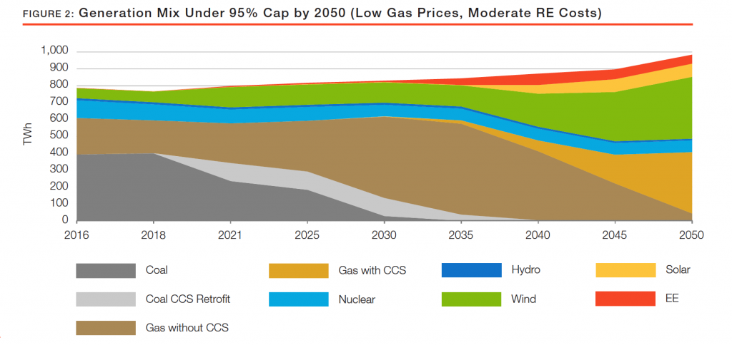 Generation mix under 95% cap by 2050 (low gas, moderate renewable energy costs)