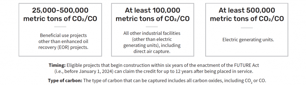 Annual carbon capture thresholds,