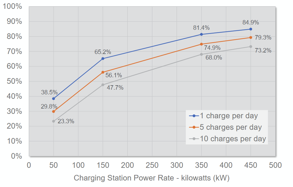Total cost share of demand charges by DCFC power capacity (50 kW – 450 kW)