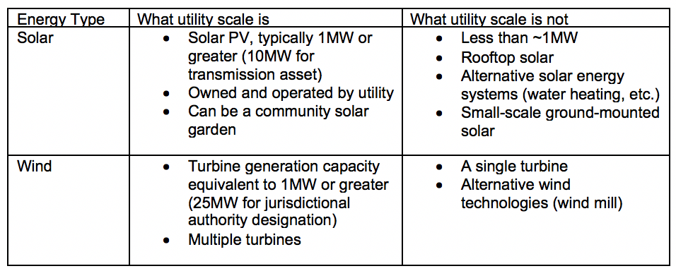 Table 1. Breakdown of what constitutes utility-scale wind and solar and what does not.