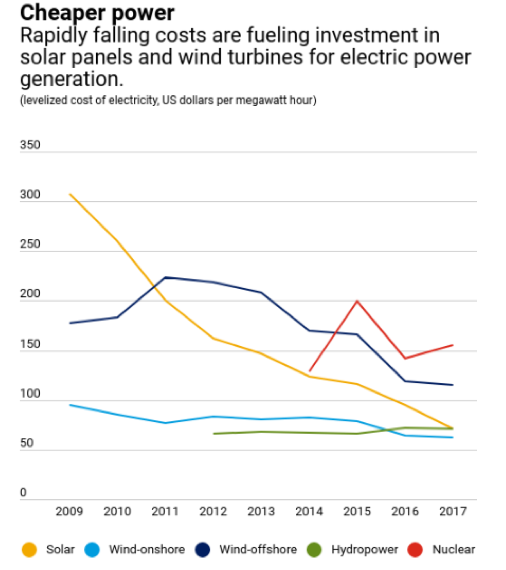 A graph demonstrating the decreasing cost of solar panels and wind turbines