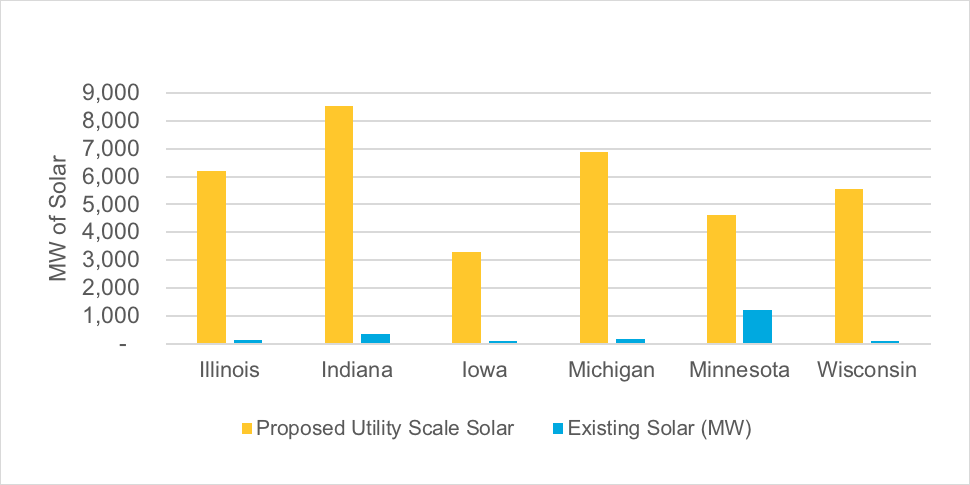 Graph of proposed utility scale installations in the MISO region