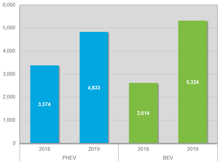 Growth in EV registrations in Minnesota by vehicle type (plug-in hybrid and battery) for 2018 and 2019