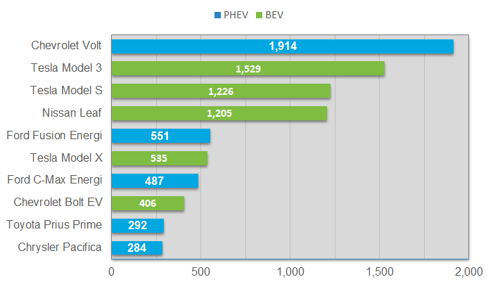 Top 10 most popular EVs by vehicle make and model as of March 5, 2019