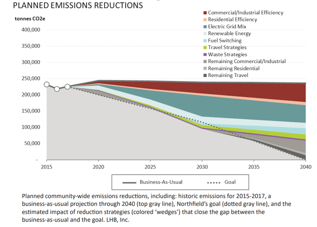 A wedge graph showing planned emissions reductions by sector for the city of Northfield, Minnesota