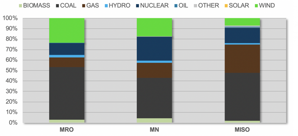 Electric generation fuel mix for MRO, MISO, and the state of Minnesota in 2016, in megawatt-hours (MWh)