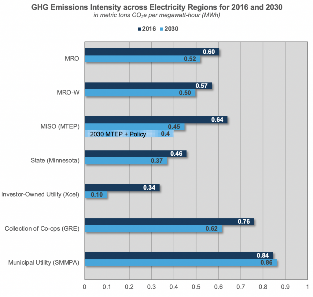 GHG Emissions Intensity across Electricity Regions for 2016 and 2030