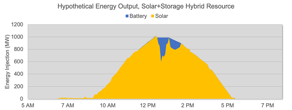 Figure 6. Energy storage smoothing the output of a variable solar resource