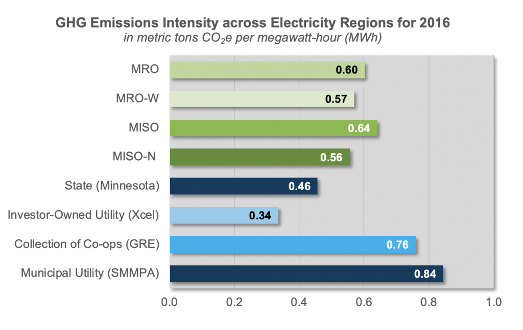 GHG Emissions Intensity across Electricity Regions for 2016