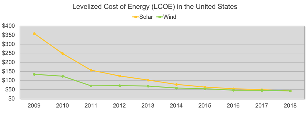 Figure 4. Levelized Cost of Wind and Solar Energy in the United States, 2019