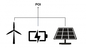A possible hybrid resource: A battery, solar array, and wind turbine behind one point of interconnection