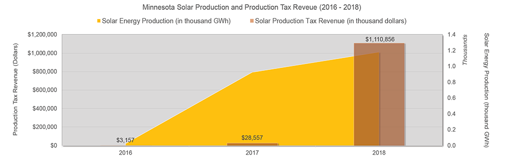 Solar Production and Tax Revenue in Minnesota