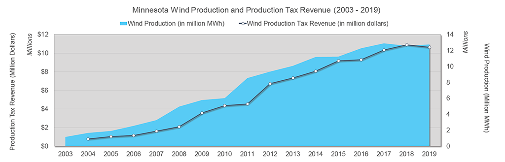 Wind Production and Tax Revenue in Minnesota