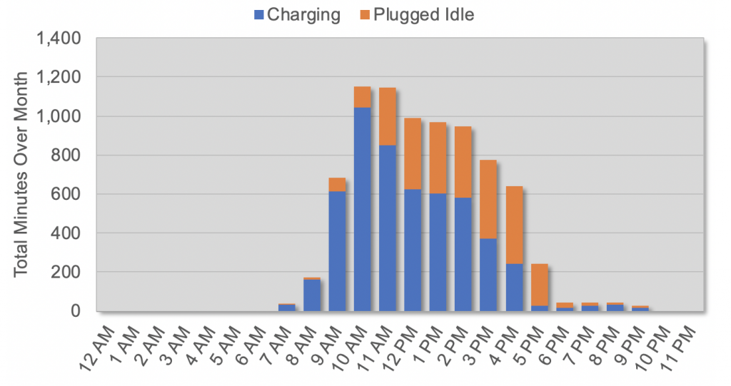 Greenway Building Electric Vehicle Charging Activity, July 2019